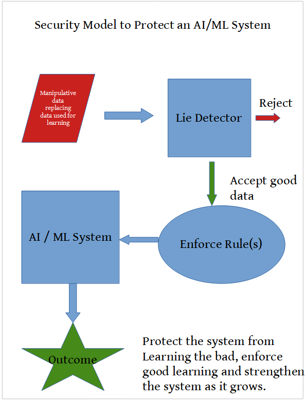 Security Model to proect an AI/ML system